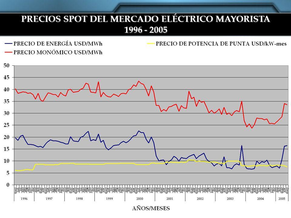 PRECIOS SPOT DEL MERCADO ELÉCTRICO MAYORISTA 1996 - 2005