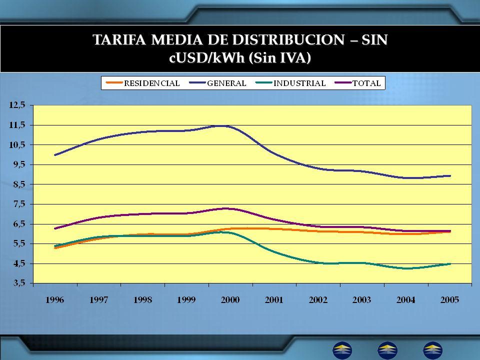 TARIFA MEDIA DE DISTRIBUCION – SIN cUSD/kWh (Sin IVA)