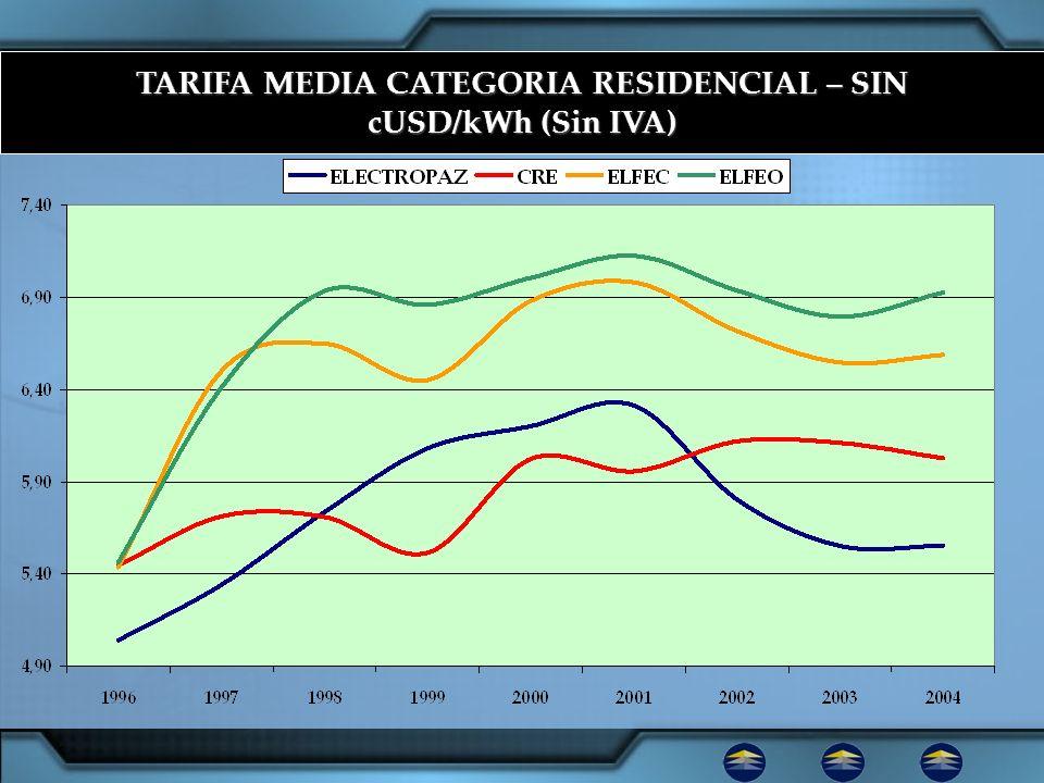 TARIFA MEDIA CATEGORIA RESIDENCIAL – SIN cUSD/kWh (Sin IVA)