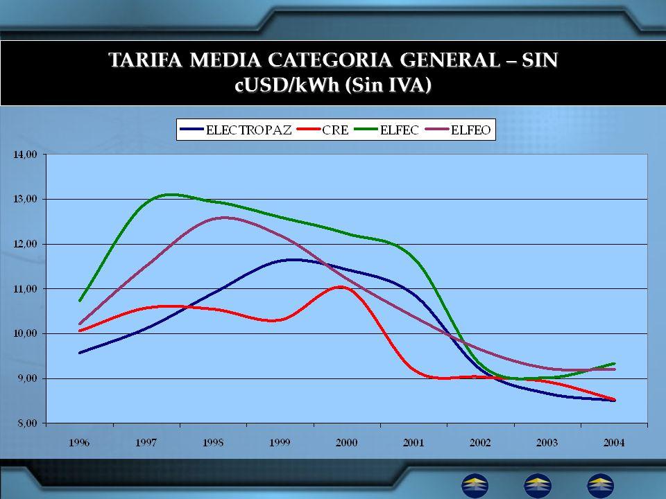 TARIFA MEDIA CATEGORIA GENERAL – SIN cUSD/kWh (Sin IVA)