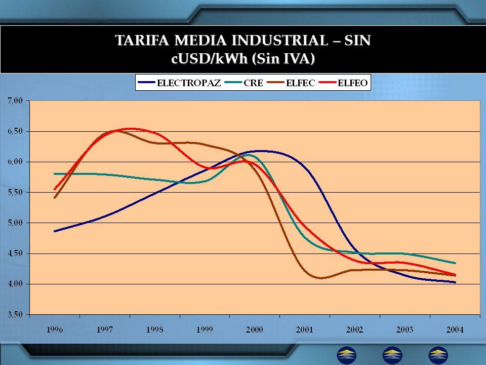 TARIFA MEDIA INDUSTRIAL – SIN cUSD/kWh (Sin IVA)