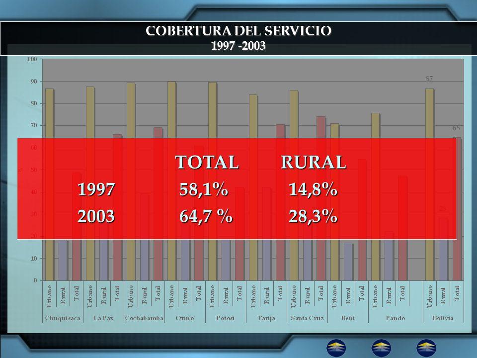 COBERTURA DEL SERVICIO 1997 -2003 TOTAL RURAL TOTAL RURAL 1997 58,1% 14,8% 1997 58,1% 14,8% 2003 64,7 % 28,3% 2003 64,7 % 28,3%