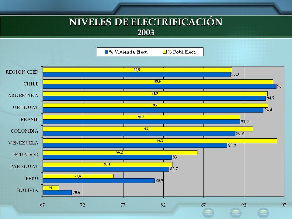 NIVELES DE ELECTRIFICACIÓN 2003