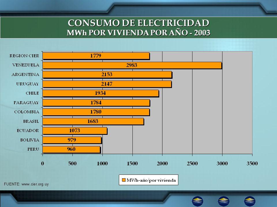 CONSUMO DE ELECTRICIDAD MWh POR VIVIENDA POR AÑO - 2003