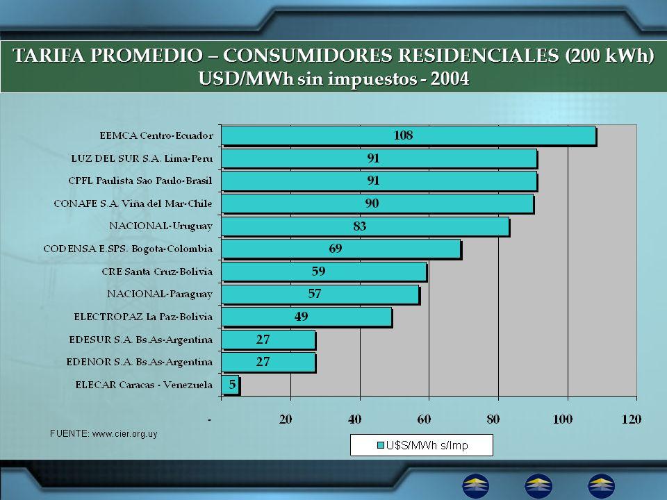 TARIFA PROMEDIO – CONSUMIDORES RESIDENCIALES (200 kWh) USD/MWh sin impuestos - 2004