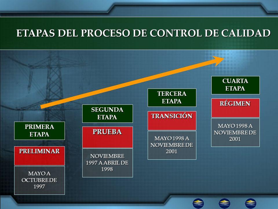 ETAPAS DEL PROCESO DE CONTROL DE CALIDAD MAYO 1998 A NOVIEMBRE DE 2001 TRANSICIÓN NOVIEMBRE 1997 A ABRIL DE 1998 PRUEBA MAYO A OCTUBRE DE 1997 PRELIMI