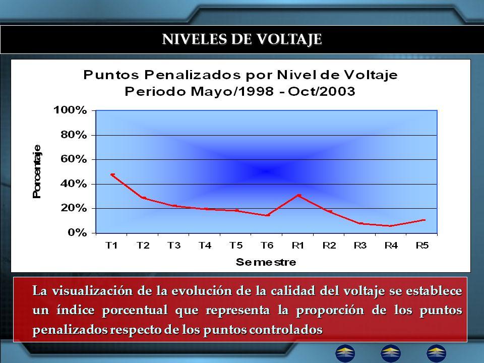 NIVELES DE VOLTAJE La visualización de la evolución de la calidad del voltaje se establece un índice porcentual que representa la proporción de los pu