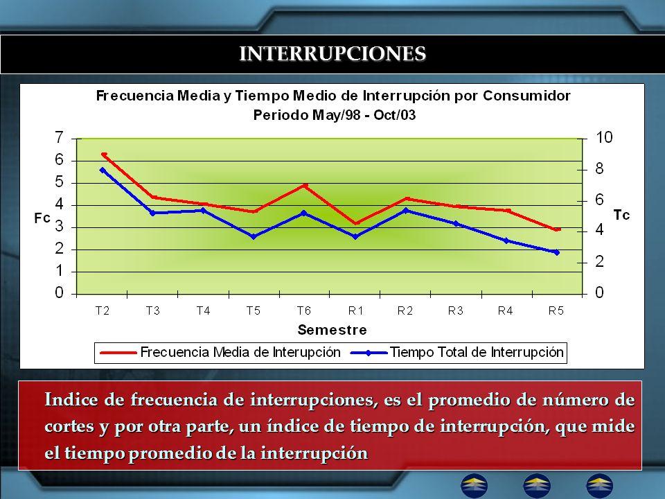 INTERRUPCIONES Indice de frecuencia de interrupciones, es el promedio de número de cortes y por otra parte, un índice de tiempo de interrupción, que m