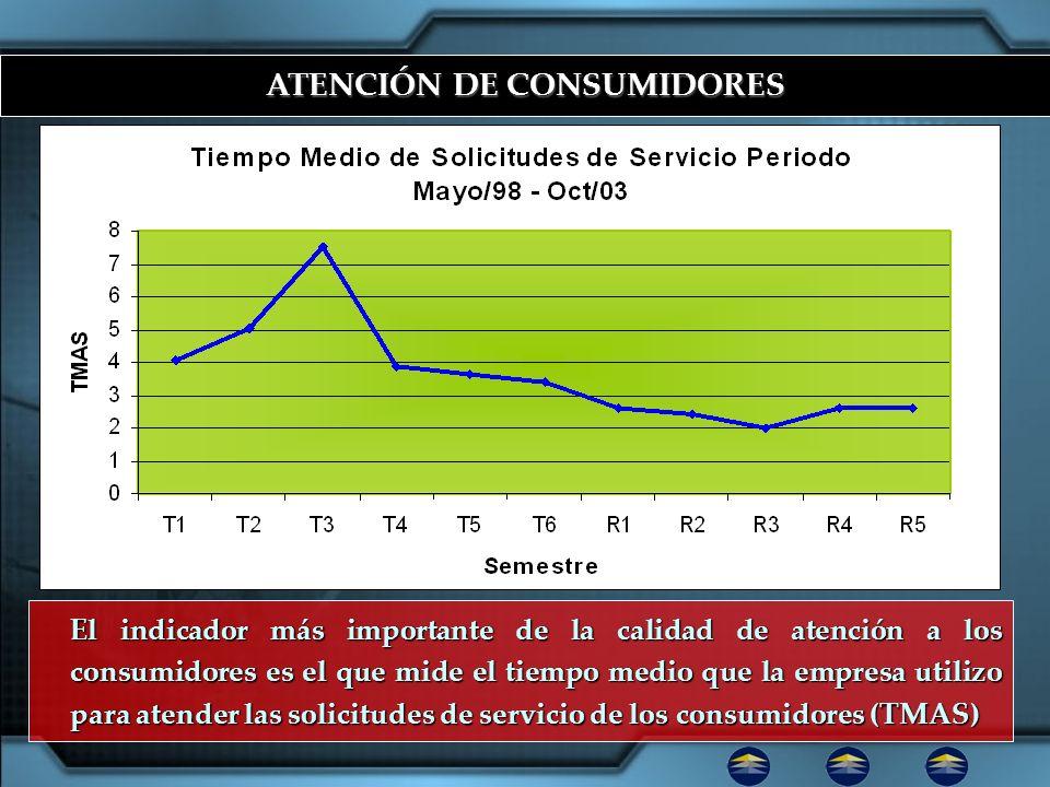 ATENCIÓN DE CONSUMIDORES El indicador más importante de la calidad de atención a los consumidores es el que mide el tiempo medio que la empresa utiliz