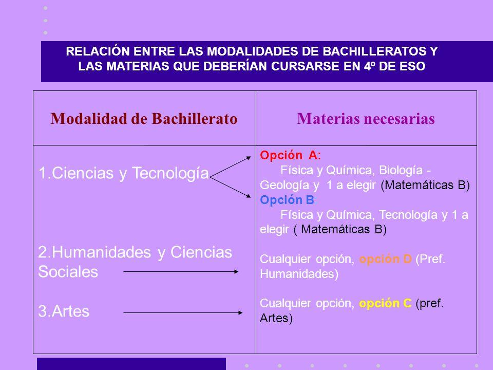 RELACIÓN ENTRE LAS MODALIDADES DE BACHILLERATOS Y LAS MATERIAS QUE DEBERÍAN CURSARSE EN 4º DE ESO Opción A: Física y Química, Biología - Geología y 1