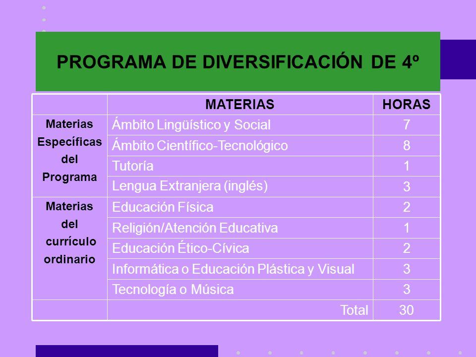 PROGRAMA DE DIVERSIFICACIÓN DE 4º 30Total 3Tecnología o Música 3Informática o Educación Plástica y Visual 2Educación Ético-Cívica 1Religión/Atención E