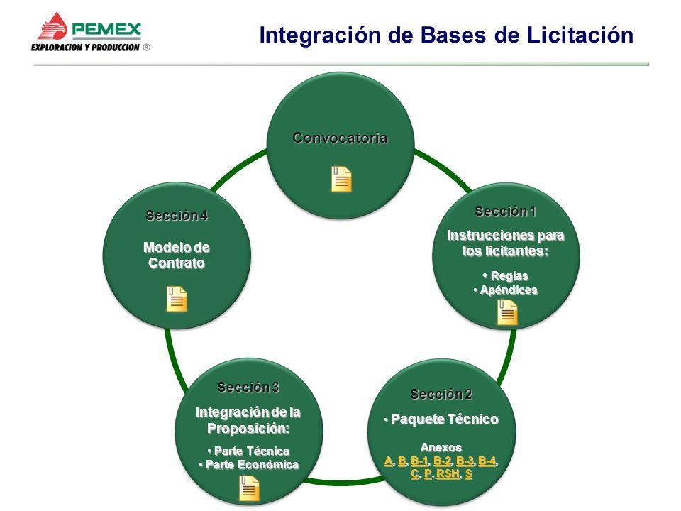 Sección 1 Instrucciones para los licitantes: Reglas Reglas Apéndices Apéndices Sección 2 Paquete Técnico Paquete TécnicoAnexos AA, B, B-1, B-2, B-3, B