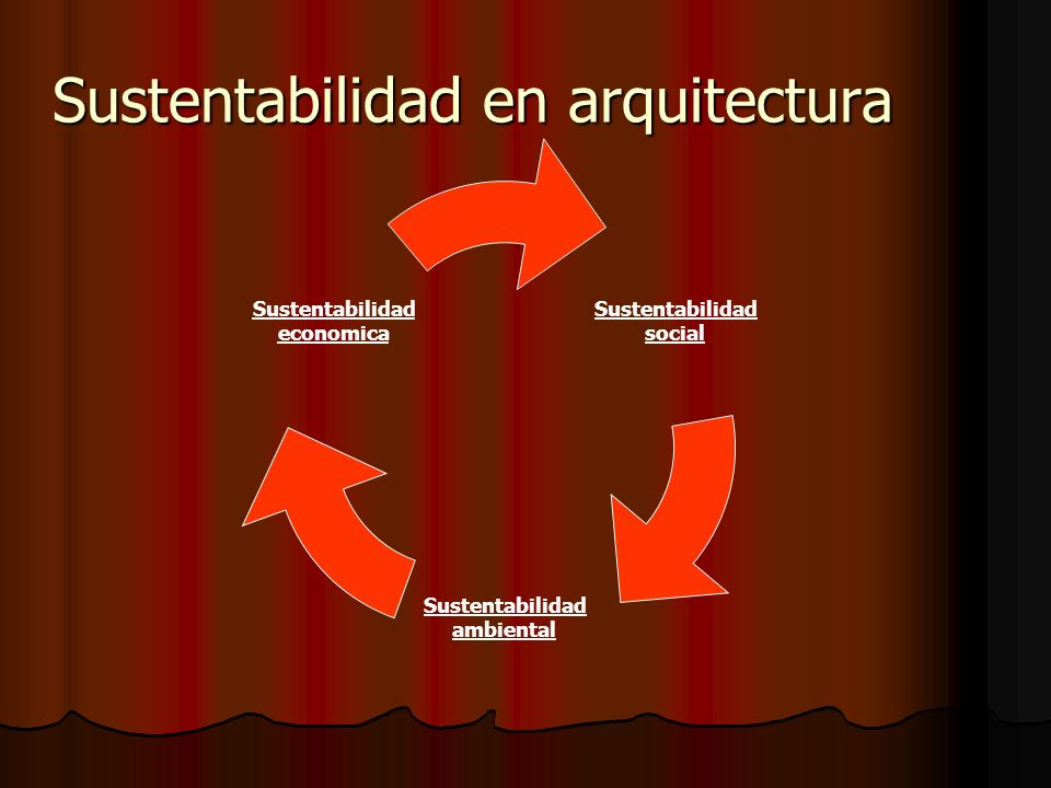 Sustentabilidad en arquitectura Sustentabilidad social Sustentabilidad ambiental Sustentabilidad economica
