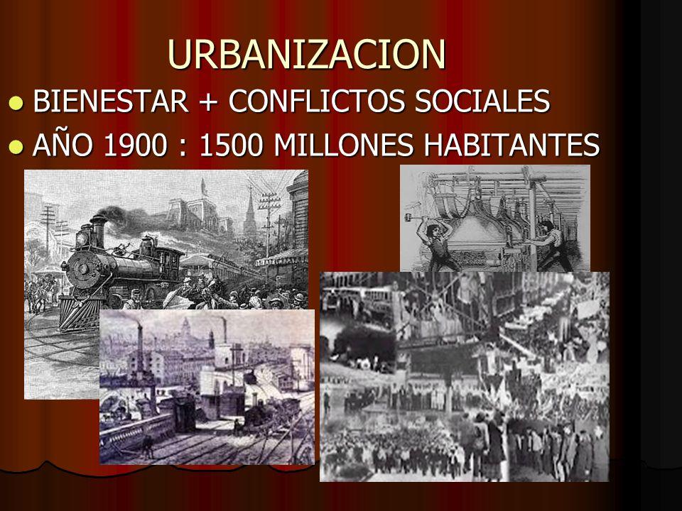 URBANIZACION BIENESTAR + CONFLICTOS SOCIALES BIENESTAR + CONFLICTOS SOCIALES AÑO 1900 : 1500 MILLONES HABITANTES AÑO 1900 : 1500 MILLONES HABITANTES