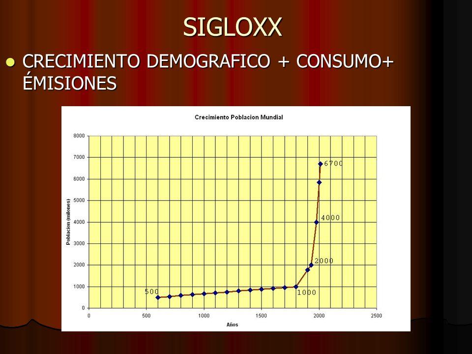 SIGLOXX CRECIMIENTO DEMOGRAFICO + CONSUMO+ ÉMISIONES CRECIMIENTO DEMOGRAFICO + CONSUMO+ ÉMISIONES CONSUMO ESTIMADO AÑO 2010CONSUMO ESTIMADO AÑO 2010CO