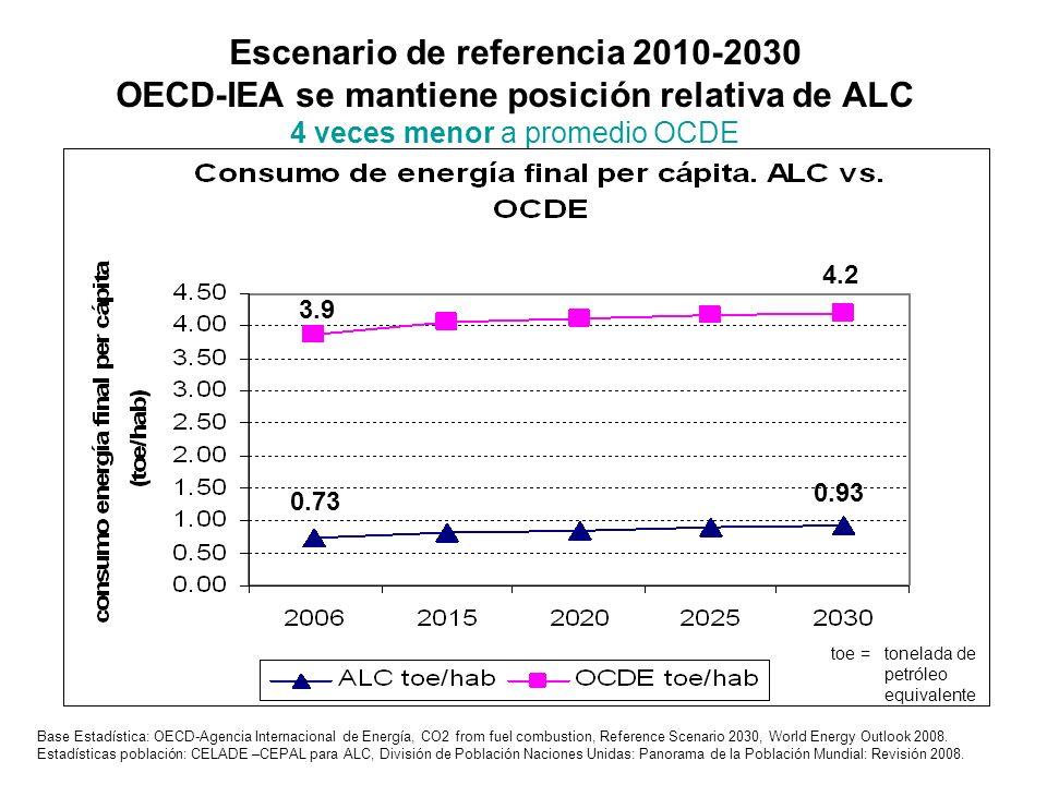 Escenario de referencia 2010-2030 OECD-IEA se mantiene posición relativa de ALC 4 veces menor a promedio OCDE Base Estadística: OECD-Agencia Internaci