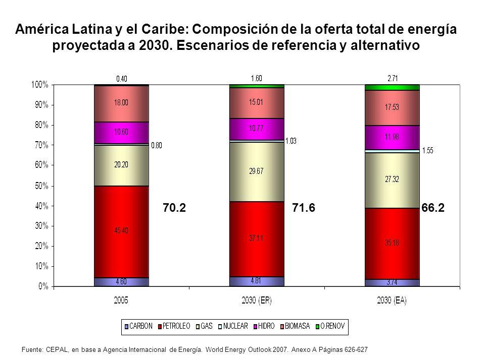 América Latina y el Caribe: Composición de la oferta total de energía proyectada a 2030. Escenarios de referencia y alternativo Fuente: CEPAL, en base