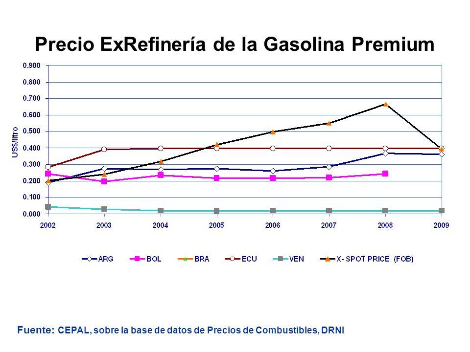 Precio ExRefinería de la Gasolina Premium Fuente: CEPAL, sobre la base de datos de Precios de Combustibles, DRNI