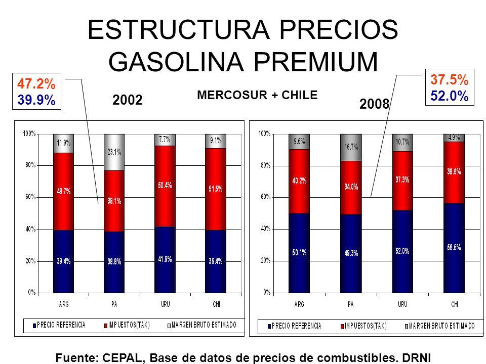 ESTRUCTURA PRECIOS GASOLINA PREMIUM 2002 2008 Fuente: CEPAL, Base de datos de precios de combustibles. DRNI MERCOSUR + CHILE 47.2% 39.9% 37.5% 52.0%