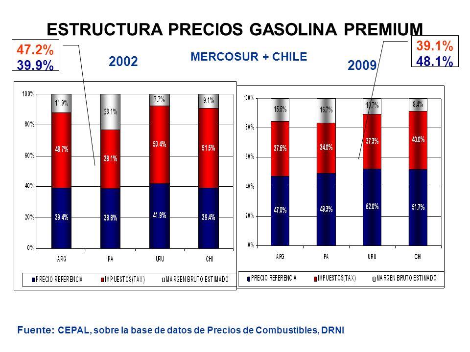 ESTRUCTURA PRECIOS GASOLINA PREMIUM 2002 2009 MERCOSUR + CHILE 47.2% 39.9% 39.1% 48.1% Fuente: CEPAL, sobre la base de datos de Precios de Combustible