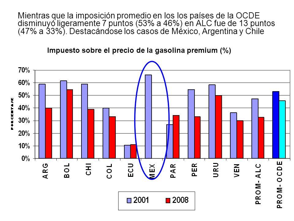 Mientras que la imposición promedio en los los países de la OCDE disminuyó ligeramente 7 puntos (53% a 46%) en ALC fue de 13 puntos (47% a 33%). Desta