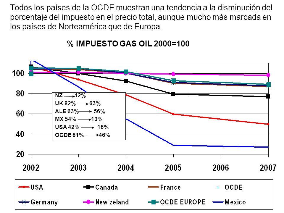 Todos los países de la OCDE muestran una tendencia a la disminución del porcentaje del impuesto en el precio total, aunque mucho más marcada en los pa