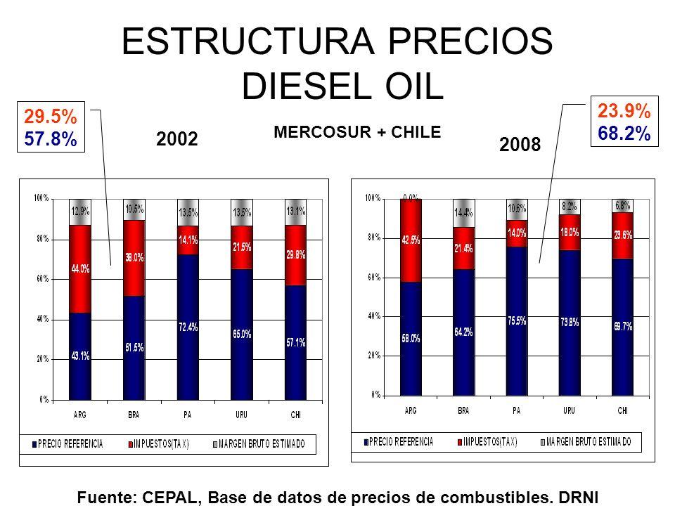 ESTRUCTURA PRECIOS DIESEL OIL 2002 2008 Fuente: CEPAL, Base de datos de precios de combustibles. DRNI MERCOSUR + CHILE 29.5% 57.8% 23.9% 68.2%