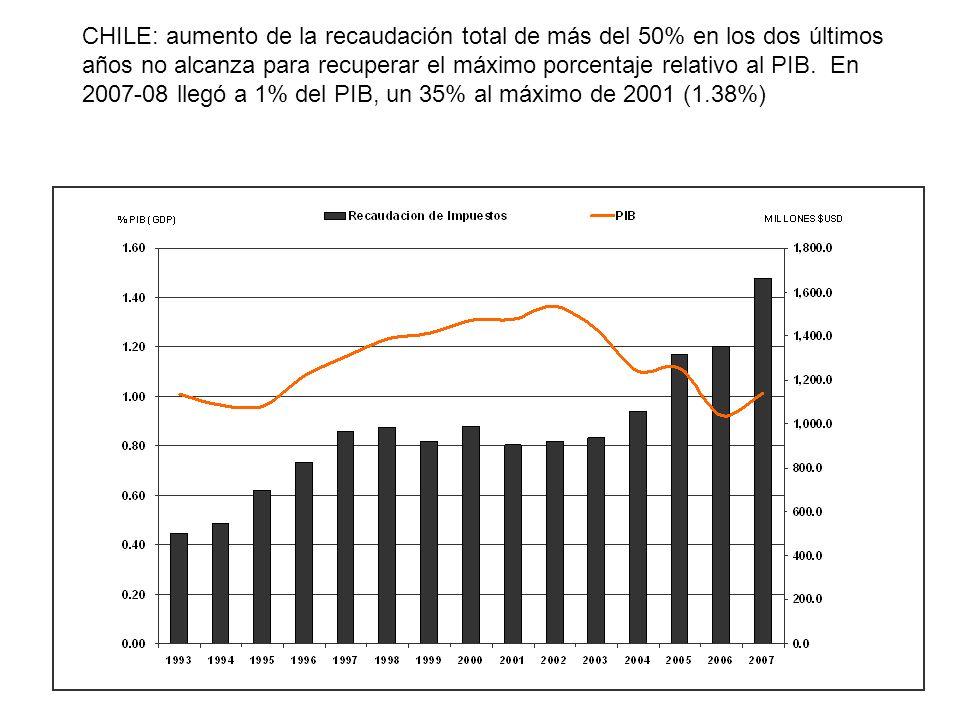 CHILE: aumento de la recaudación total de más del 50% en los dos últimos años no alcanza para recuperar el máximo porcentaje relativo al PIB. En 2007-