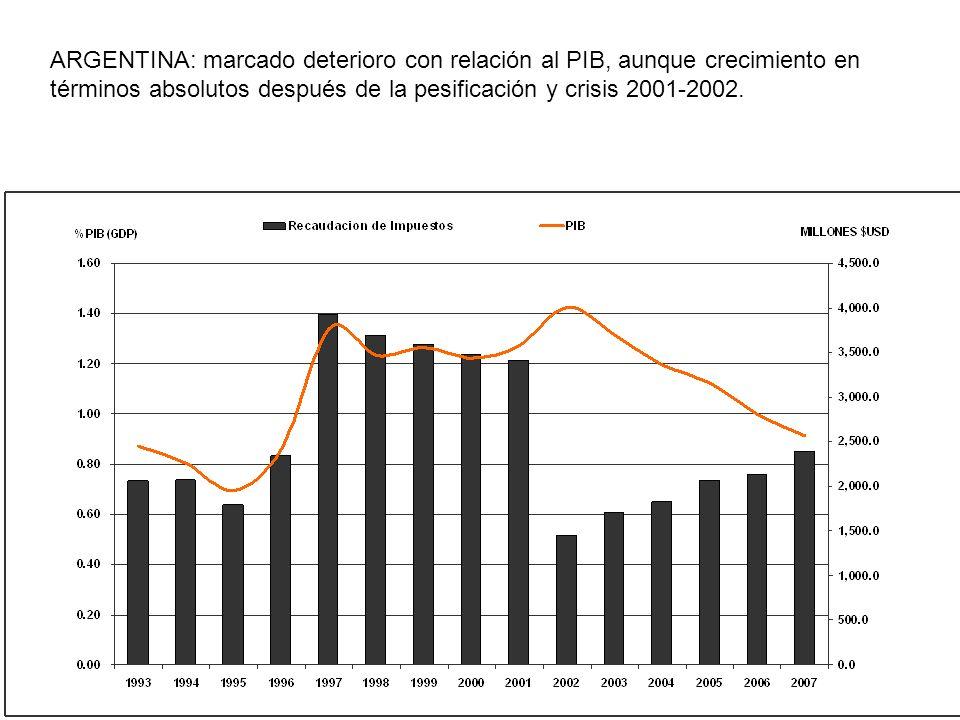 ARGENTINA: marcado deterioro con relación al PIB, aunque crecimiento en términos absolutos después de la pesificación y crisis 2001-2002.