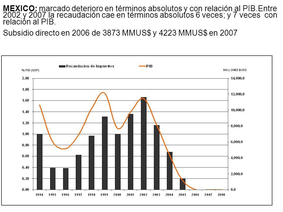 MEXICO: marcado deterioro en términos absolutos y con relación al PIB.Entre 2002 y 2007 la recaudación cae en términos absolutos 6 veces; y 7 veces co