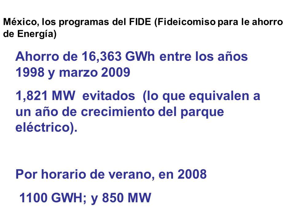 México, los programas del FIDE (Fideicomiso para le ahorro de Energía) Ahorro de 16,363 GWh entre los años 1998 y marzo 2009 1,821 MW evitados (lo que