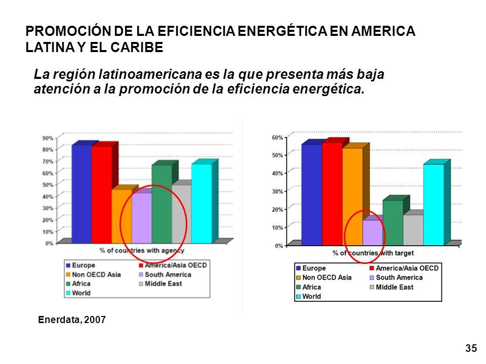35 La región latinoamericana es la que presenta más baja atención a la promoción de la eficiencia energética. Enerdata, 2007 PROMOCIÓN DE LA EFICIENCI