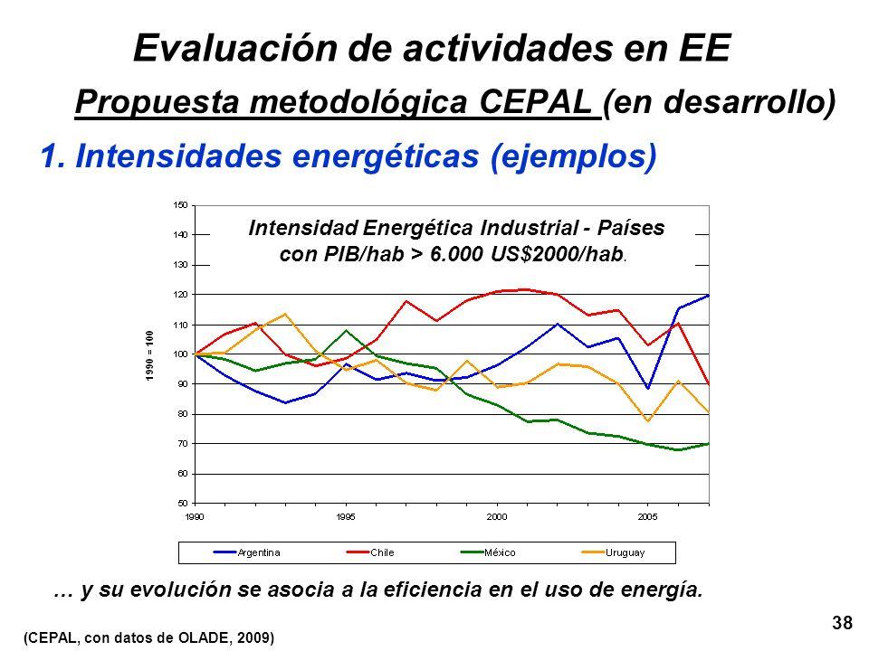 38 … y su evolución se asocia a la eficiencia en el uso de energía. Evaluación de actividades en EE Propuesta metodológica CEPAL (en desarrollo) 1. In