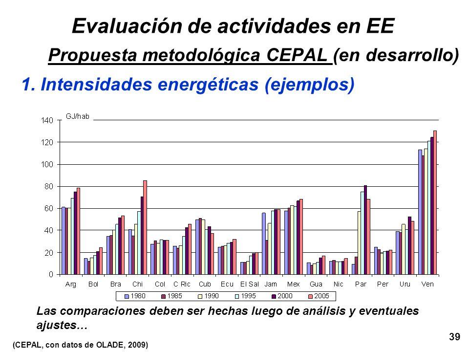 39 Las comparaciones deben ser hechas luego de análisis y eventuales ajustes… Evaluación de actividades en EE Propuesta metodológica CEPAL (en desarro