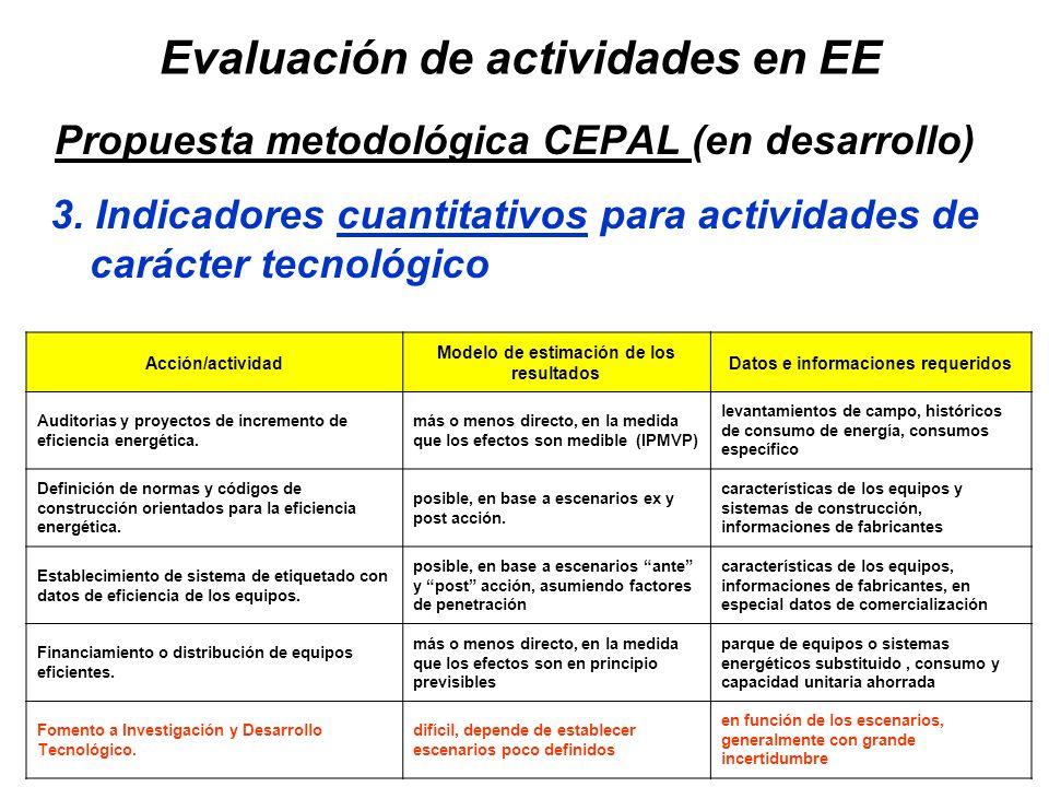 44 Acción/actividad Modelo de estimación de los resultados Datos e informaciones requeridos Auditorias y proyectos de incremento de eficiencia energét
