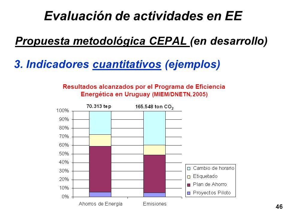 46 Resultados alcanzados por el Programa de Eficiencia Energética en Uruguay (MIEM/DNETN, 2005) Evaluación de actividades en EE Propuesta metodológica