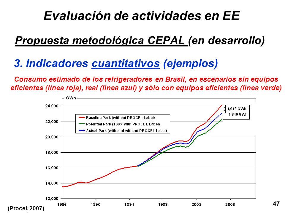 47 Evaluación de actividades en EE Propuesta metodológica CEPAL (en desarrollo) 3. Indicadores cuantitativos (ejemplos) 47 Consumo estimado de los ref