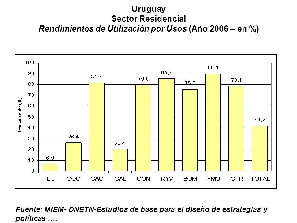 Uruguay Sector Residencial Rendimientos de Utilización por Usos (Año 2006 – en %) Fuente: MIEM- DNETN-Estudios de base para el diseño de estrategias y