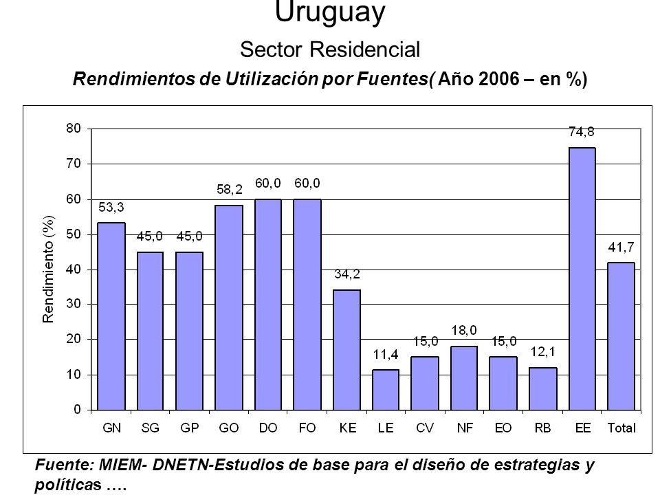 Uruguay Sector Residencial Rendimientos de Utilización por Fuentes( Año 2006 – en %) Fuente: MIEM- DNETN-Estudios de base para el diseño de estrategia