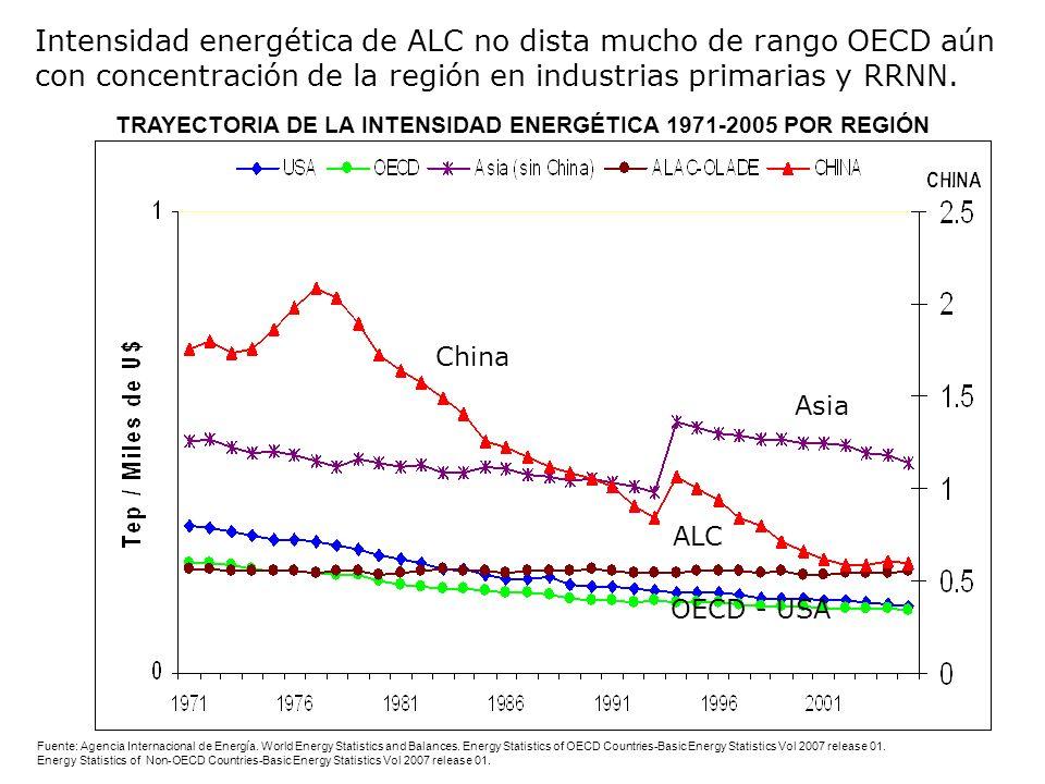 Consumo de petróleo en el sector transporte y convergencia hacia mayores niveles de PIB/cápita 1980- 2007 Fuente: Elaboración DRNI sobre AIE, CEPAL ALC converge hacia trayectoria transitada por Corea y Unión Europea