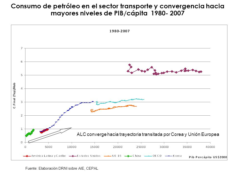 Consumo de petróleo en el sector transporte y convergencia hacia mayores niveles de PIB/cápita 1980- 2007 Fuente: Elaboración DRNI sobre AIE, CEPAL AL