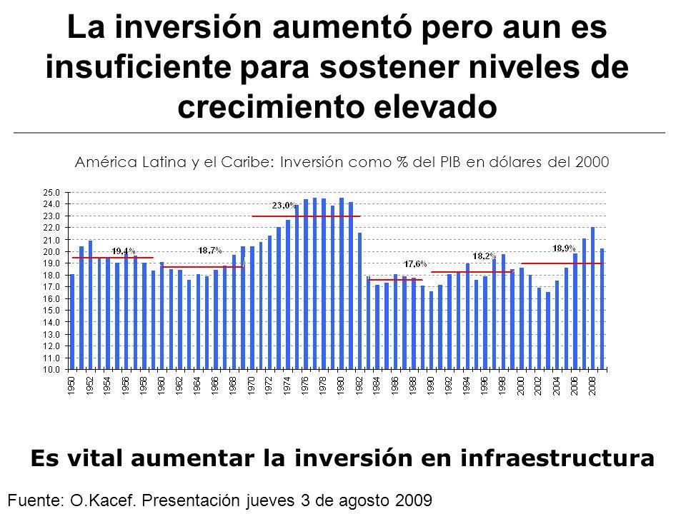 La inversión y provisión de SDI es escasa y hay problemas de diseño, ejecución y control de políticas La inversión total (en % del PIB regional anual), cayó marcadamente en la década de los 90, y en la actual… Privatizaciones y compra de activos Fuente: Rozas, Guerra-García y Bonifaz (2008) 0,45 1,95 1,06 3,71 0,94 0,36 0,47 0,43 0,45 1,46 2,24 0,71 0 0,5 1 1,5 2 2,5 3 3,5 4 TelecomunicacionesEnergíaTransporte TerrestreTotal Porcentaje 1980-19851996-20012002-2006