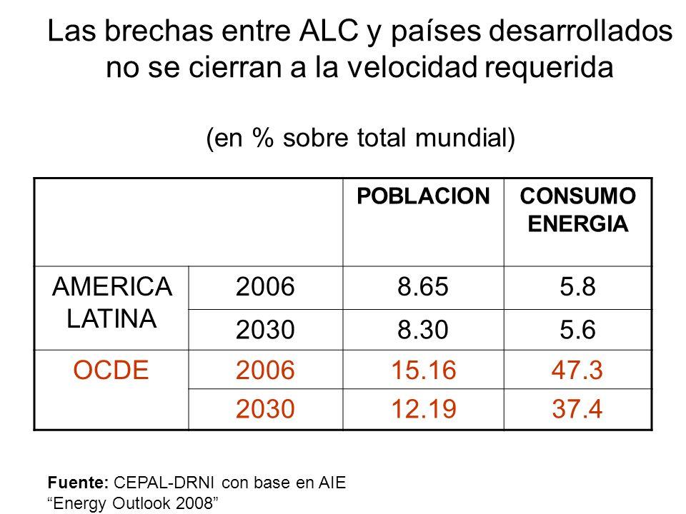 Las brechas entre ALC y países desarrollados no se cierran a la velocidad requerida (en % sobre total mundial) POBLACIONCONSUMO ENERGIA AMERICA LATINA