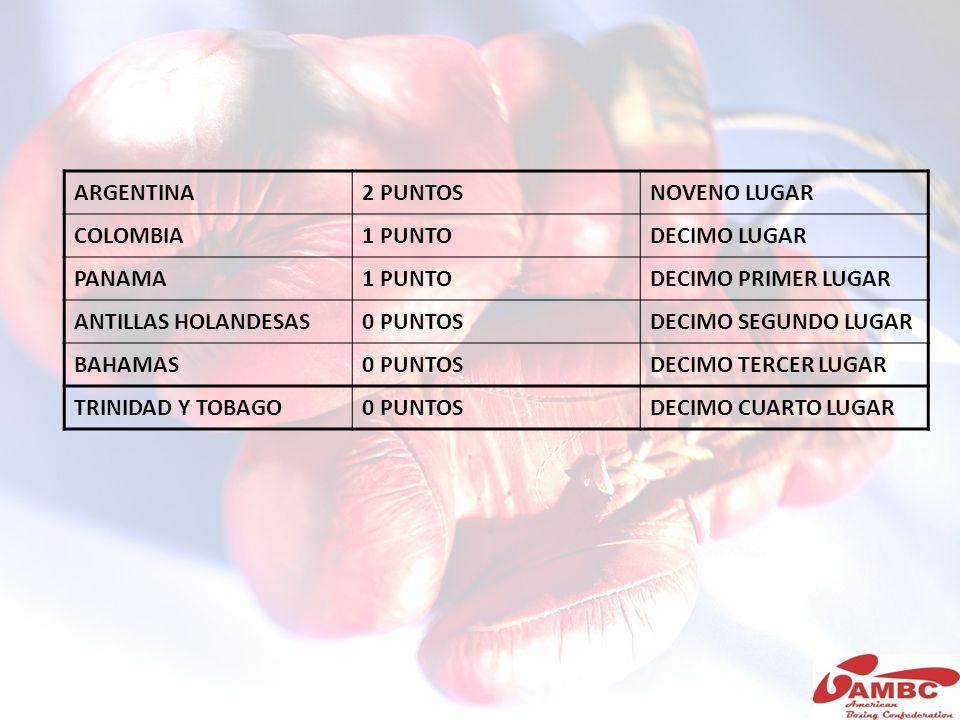 ARGENTINA2 PUNTOSNOVENO LUGAR COLOMBIA1 PUNTODECIMO LUGAR PANAMA1 PUNTODECIMO PRIMER LUGAR ANTILLAS HOLANDESAS0 PUNTOSDECIMO SEGUNDO LUGAR BAHAMAS0 PU