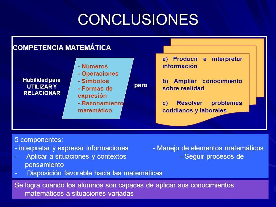 CONCLUSIONES Habilidad para UTILIZAR Y RELACIONAR - Números - Operaciones - Símbolos - Formas de expresión - Razonamiento matemático a) Producir e int