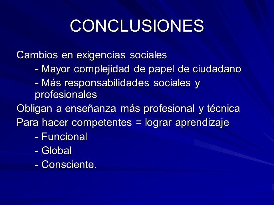 CONCLUSIONES Cambios en exigencias sociales - Mayor complejidad de papel de ciudadano - Más responsabilidades sociales y profesionales Obligan a enseñ