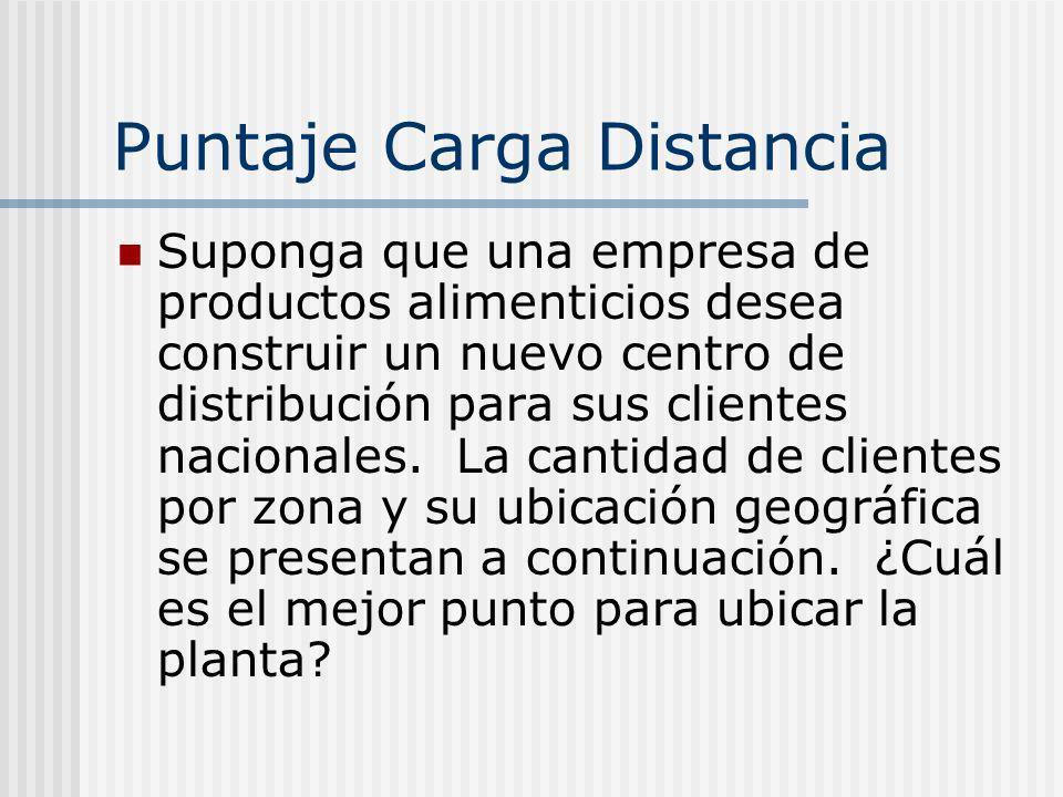 Puntaje Carga Distancia Suponga que una empresa de productos alimenticios desea construir un nuevo centro de distribución para sus clientes nacionales
