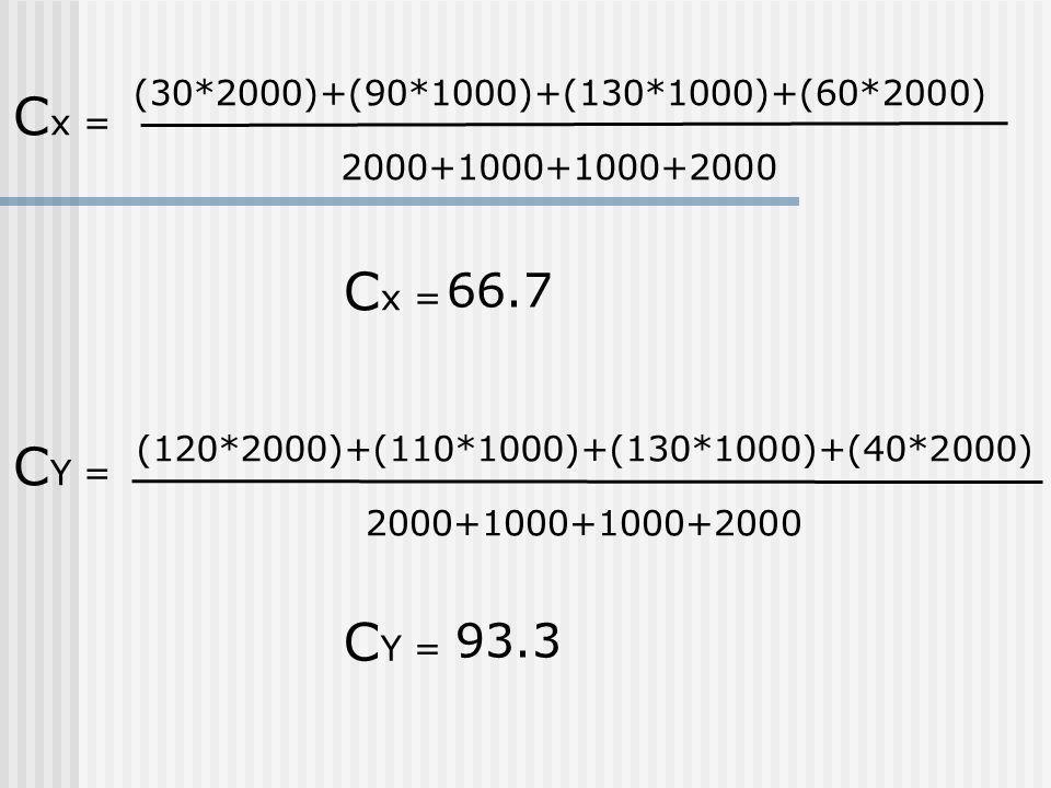 (30*2000)+(90*1000)+(130*1000)+(60*2000) 2000+1000+1000+2000 C x = (120*2000)+(110*1000)+(130*1000)+(40*2000) 2000+1000+1000+2000 C Y = C x = 66.7 C Y