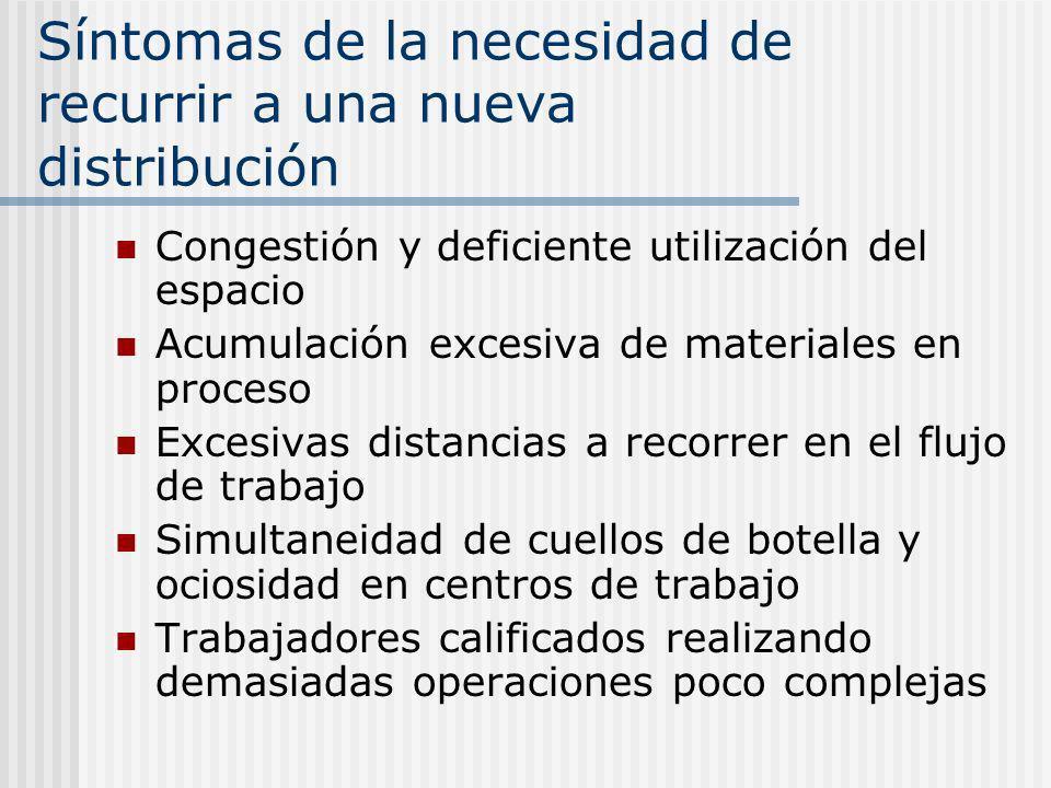 Síntomas de la necesidad de recurrir a una nueva distribución Congestión y deficiente utilización del espacio Acumulación excesiva de materiales en pr
