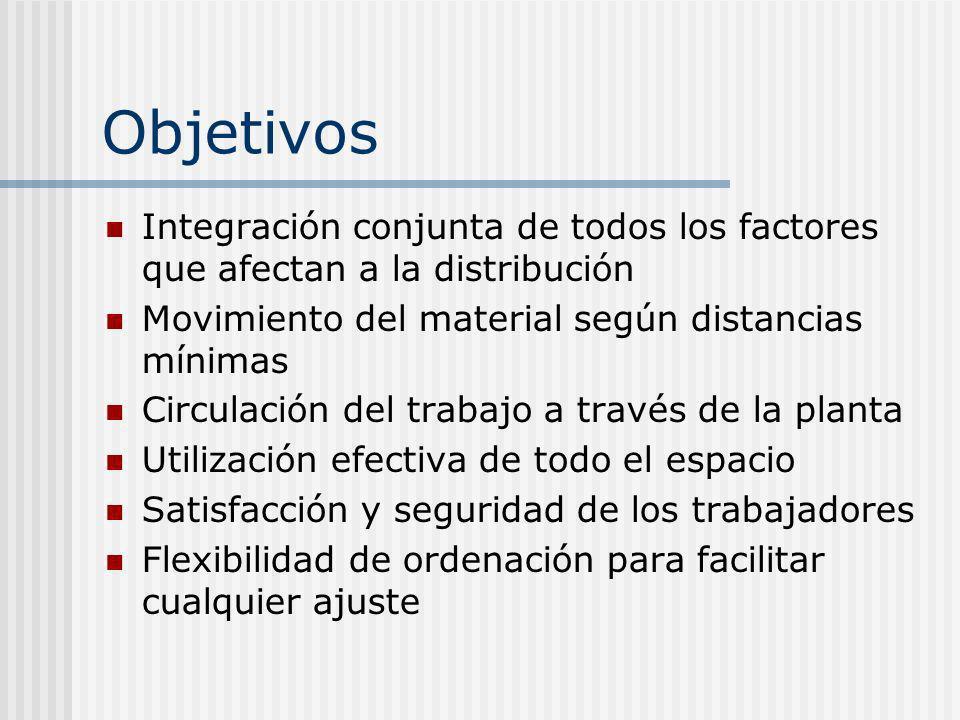 Objetivos Integración conjunta de todos los factores que afectan a la distribución Movimiento del material según distancias mínimas Circulación del tr